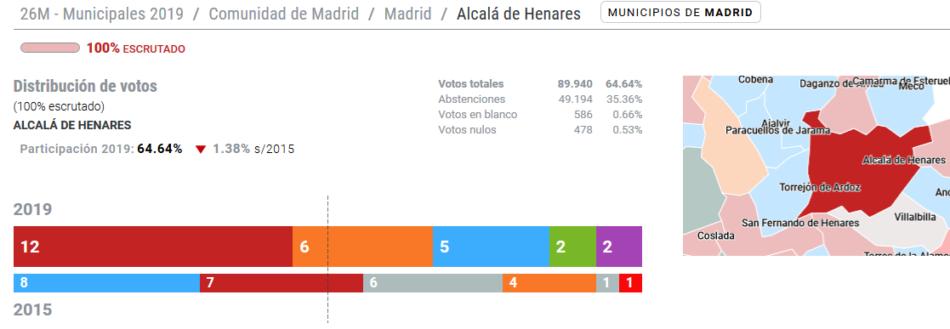 Acuerdo de Investidura entre PSOE y Unidas Podemos IU en Alcalá de Henares