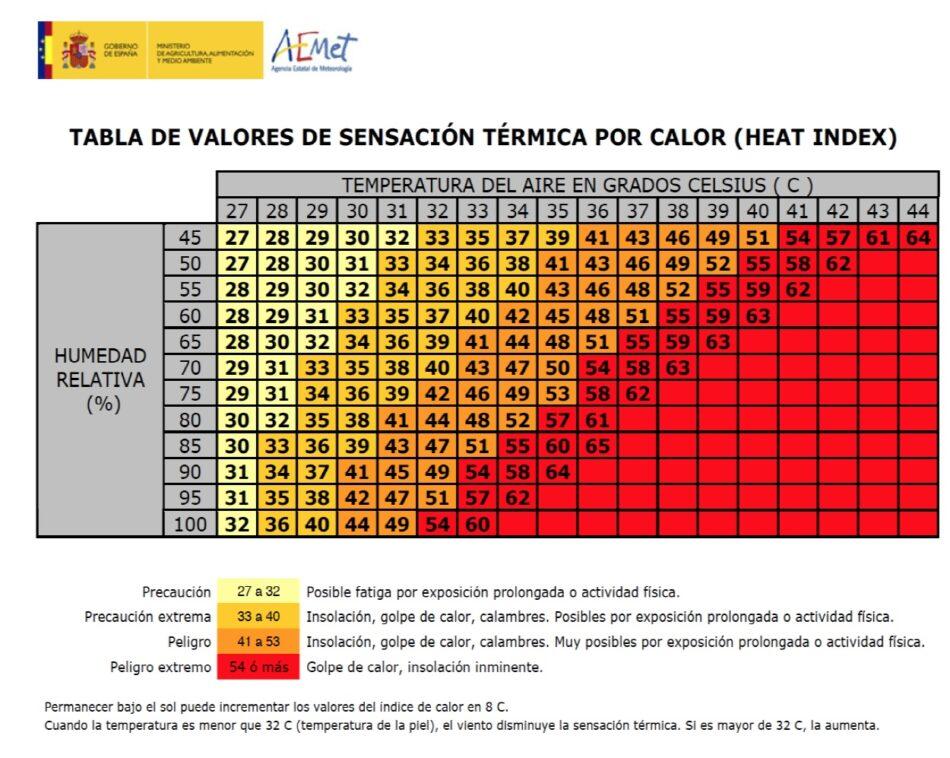 CGT difunde algunas advertencias para la seguridad en el trabajo ante la ola de calor