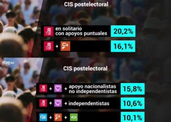 TVE y el CIS repiten la trampa para hacer creer que el «Gobierno en solitario» es la opción mayoritaria de los españoles
