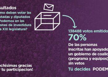 El 70% de los inscritos/as de Podemos que participaron en la consulta quieren un acuerdo integral de Gobierno de coalición sin vetos
