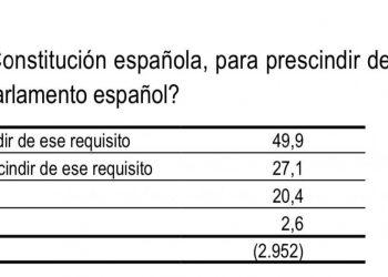 El CIS preguntó por una reforma de la Constitución para «prescindir de la mayoría absoluta como requisito para elegir al presidente del Gobierno»