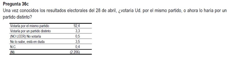 Según el CIS de junio, el 92,4% de los encuestados «votaría por el mismo partido», y un 3,3% por uno «distinto»