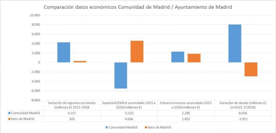 Sánchez Mato: «no interesa mucho que se conozca la gestión económica de la Comunidad de Madrid en los últimos cuatro años»