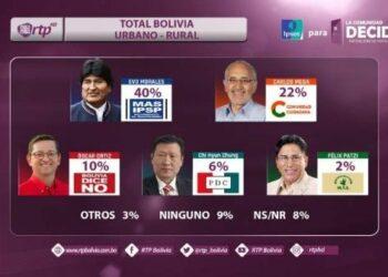 Bolivia. Evo Morales supera con 18 puntos intención de votos en primera vuelta