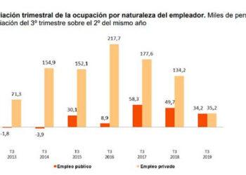 """García Rubio destaca que los resultados de la EPA del tercer trimestre """"que son los peores desde 2013, confirman la desaceleración y exigen otra política económica y de empleo"""""""