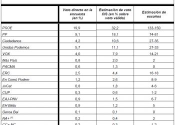 Solo PSOE, PP y Unidas Podemos crecen respecto al resultado del 28A según la última macroencuesta del CIS