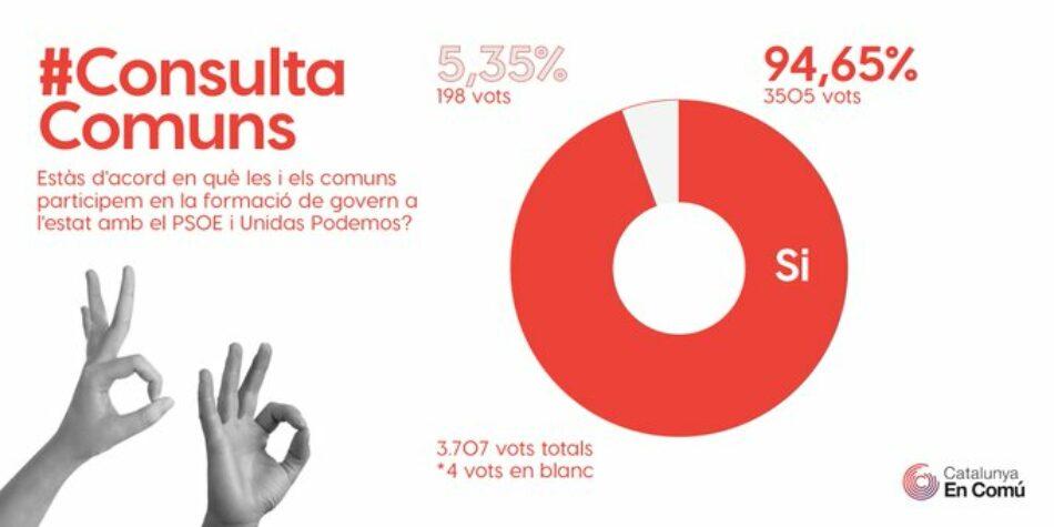 Els inscrits i les inscrites a Catalunya en Comú avalen amb un 95% que la formació entri al Govern
