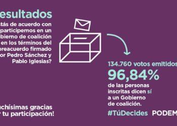 Las bases de Podemos avalan el preacuerdo de Gobierno con un respaldo del 97%