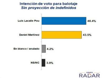 Elecciones en Uruguay, segunda vuelta: Lacalle Pou obtendria una intención de voto de 48,4% y Daniel Martínez 43,5% según encuesta electoral