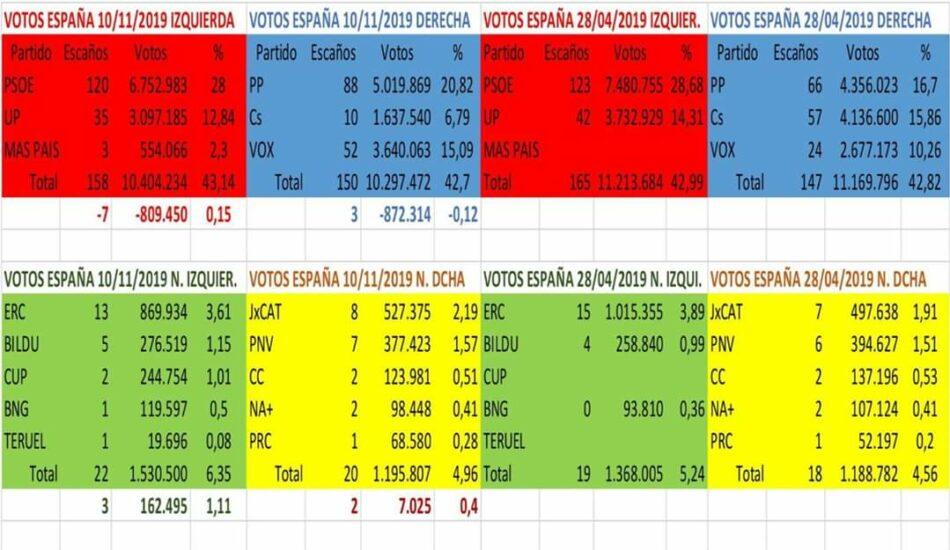 ¿Qué pasó en las elecciones del 10N?