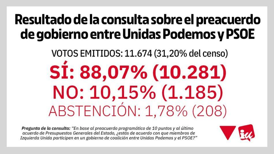 Las bases de IU respaldan con un 88% en el referéndum vinculante que miembros de esta formación participen en un Gobierno de coalición