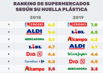 Carrefour y Mercadona, los peores supermercados en la lucha contra el plástico