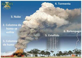 Mega-incendios de sexta generación