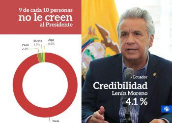 Ecuador. La credibilidad del presidente Lenín Moreno es del 4.1% según encuesta