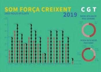 2019: Important creixement de la CGT de Catalunya en afiliació, representació i conflictes guanyats