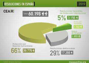 España solo ofrece protección a uno de cada 20 solicitantes de asilo