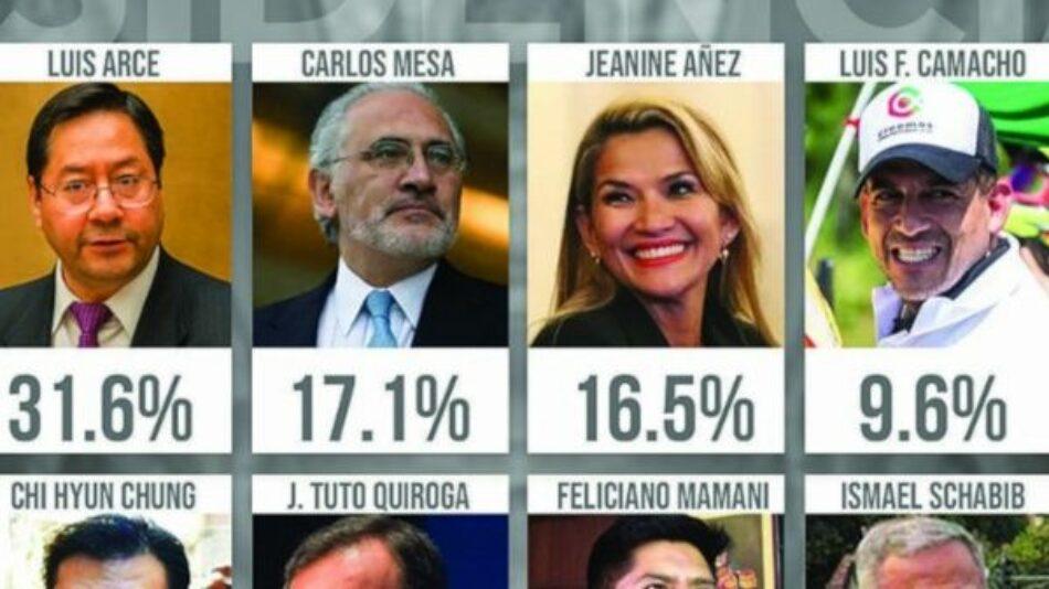 Luis Arce lidera intención de voto de cara a las elecciones presidenciales en Bolivia