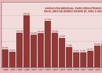 El paro registrado en enero se incrementa en 90.248 personas para un total de 3.253.853 demandantes de empleo