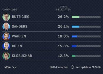 Empate virtual entre Pete Buttigieg y Bernie Sanders en las primarias en Iowa, a la espera de revisión de las actas