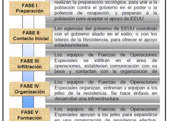 El manual interno de intjerencia en países hostiles a los intereses económicos de EE.UU.; «Guerra No Convencional de las Fuerzas Especiales (TC-18 01)» de 2010