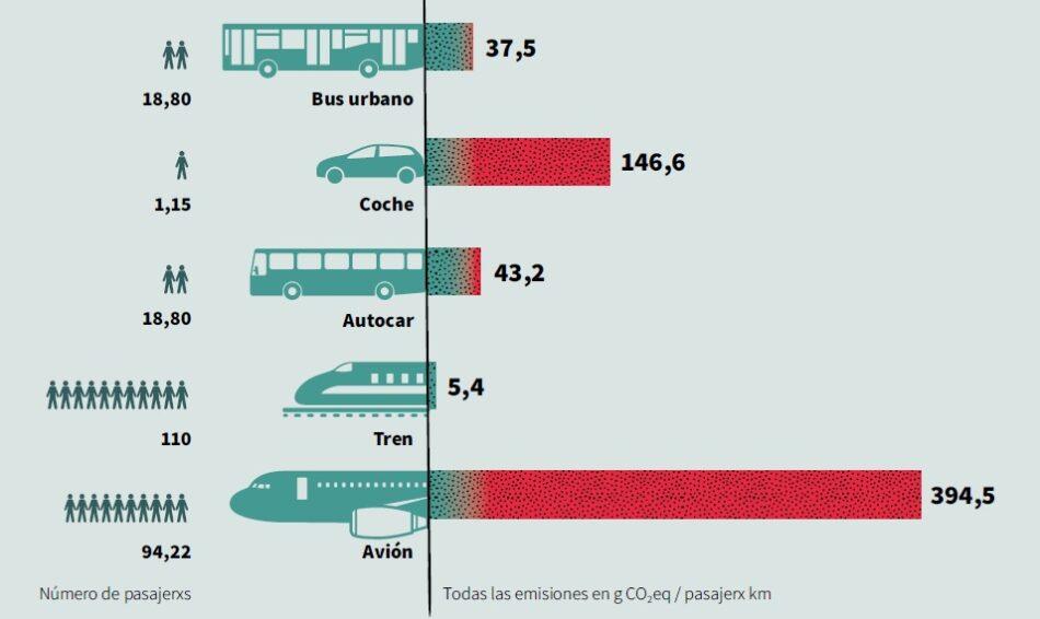 Aviación y emisiones: una relación de altos vuelos que es necesario frenar