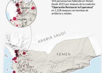 En el quinto aniversario del comienzo de la Guerra en Yemen piden el fin de todas las exportaciones de armamento español