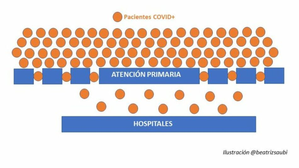 Izquierda Unida de Castilla y León reivindica el papel de la Atención Primaria y los Hospitales Comarcales como vitales en la contención, diagnóstico precoz y triaje