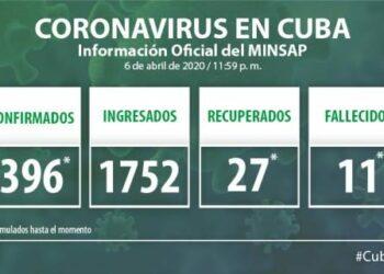 Ministerio de Salud Pública de Cuba: Asciende a 396 el acumulado de casos de COVID-19 y se reportan 11 fallecidos