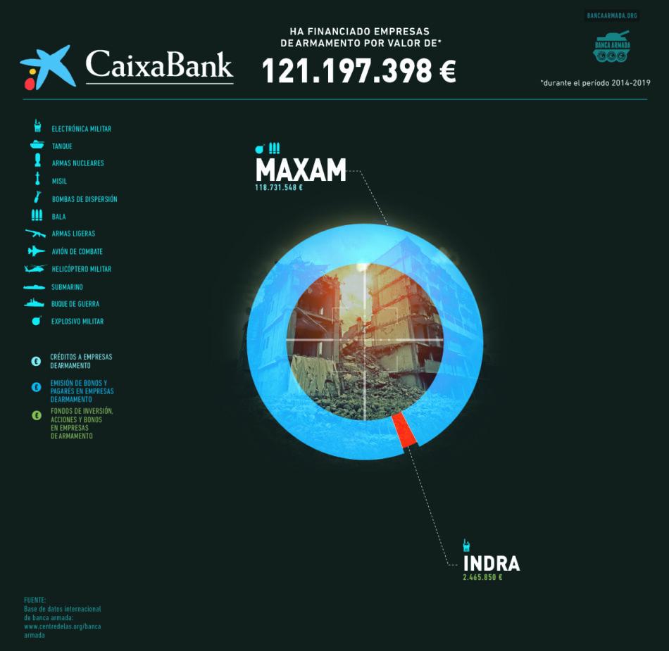 La campaña Banca Armada denuncia que CaixaBank ha invertido más de 121 millones de euros en el negocio de la guerra