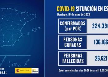 España registra 143 nuevos fallecidos por covid-19, la cifra más baja desde el 18 de marzo