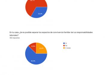 Intersindical Servicios Públicos recoge las ideas que traslada el personal empleado público en la encuesta sobre teletrabajo que lanzó el pasado mes de abril