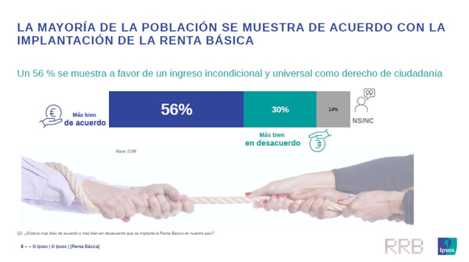 Nueva encuesta sobre la Renta Básica en el reino de España: un 56% se muestra de acuerdo con su implantación