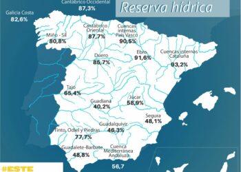 La reserva hídrica española se encuentra al 65,1 por ciento de su capacidad