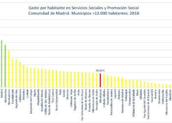 Moralzarzal, entre los municipios más pobres en inversión social