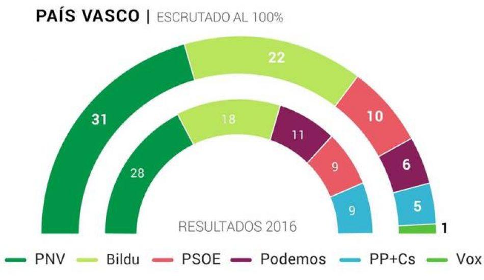 El PNV gana las elecciones en Euskadi con 31 escaños y EH Bildu crece hasta su máximo histórico, 22 escaños