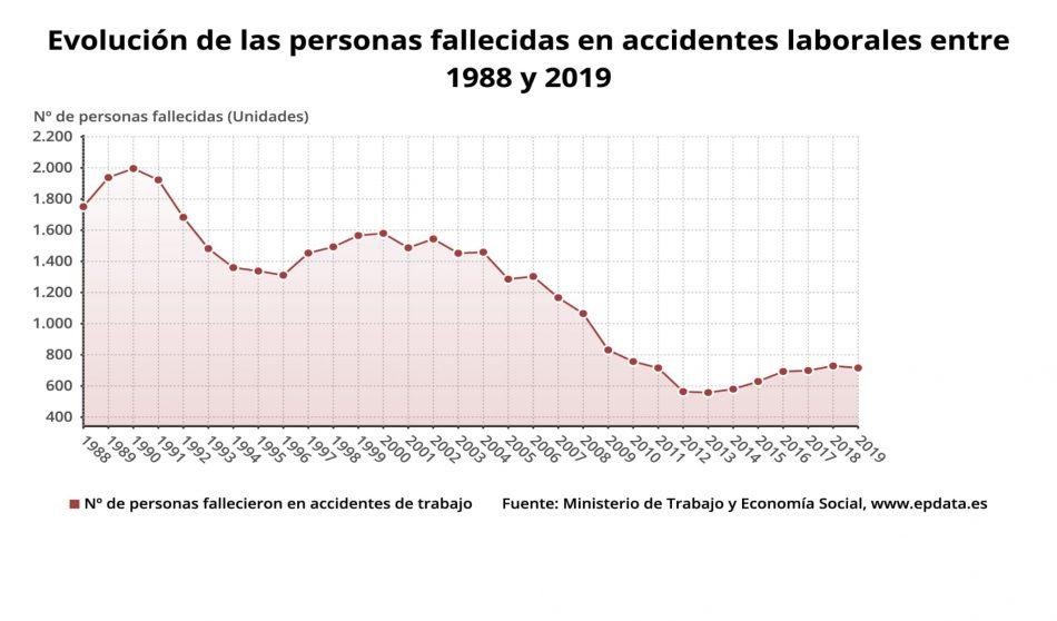 «Des de la CNT Barcelona fa temps que denunciem l'alarmant augment de la sinistralitat laboral»