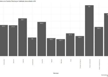 Por cada euro de IBI Rivas recibe más de dos en servicios públicos de gestión directa