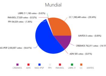 Con más del 94% de las actas computadas en Bolivia, el TSE confirma la victoria en primera vuelta del candidato del MAS, Luis Arce, con el 54,4%