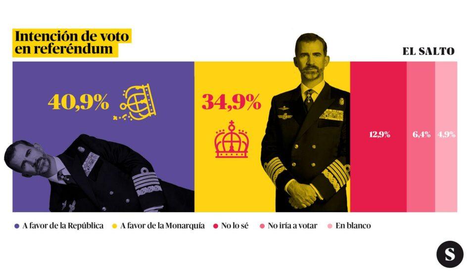 Un 40,9% de la población votaría por la República y un 34,9% a favor de la monarquía en caso de referéndum
