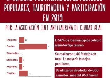 La Asociación Cultural Antitaurina de Ciudad Real publica el «II Informe Provincial sobre festejos populares, tauromaquia y participación en 2019»