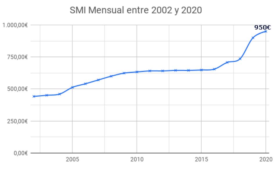 La Confederación Intersindical por el aumento del salario mínimo, pensiones mínimas y renta básica a 1.080 €