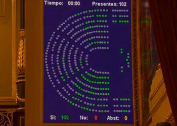 El Congreso de los Diputados aprueba el Real Decreto-ley de nuevas medidas de apoyo al sector cultural