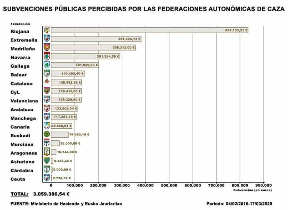 Ecologistas Extremadura manifiesta su sorpresa por volumen de subvenciones que recibe Fedexcaza