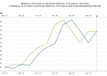 Algunos apuntes acerca del precio de la electricidad y las necesarias reformas del mercado energético