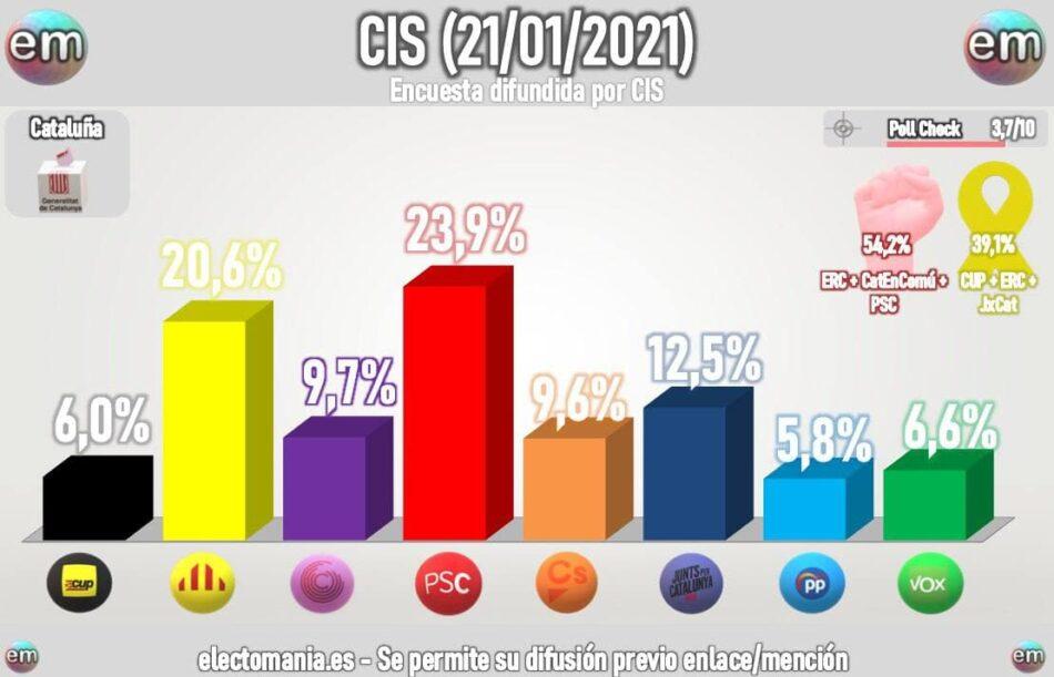 PSC, ERC y En Comú Podem sumarían una mayoría holgada en las elecciones de Catalunya, según el CIS