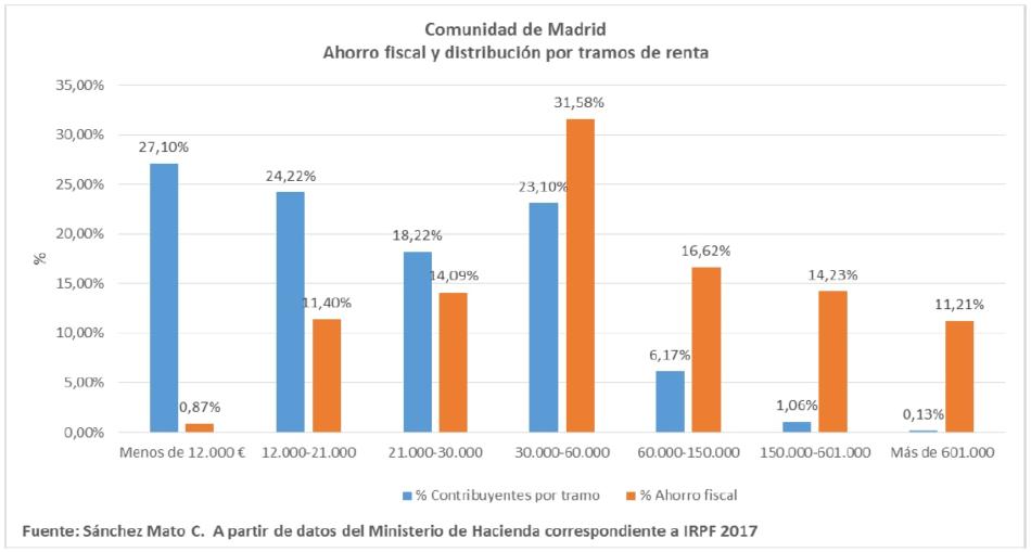Exigen que el gobierno autonómico de Madrid deje de realizar dumping fiscal y reclaman una mayor progresividad tributaria
