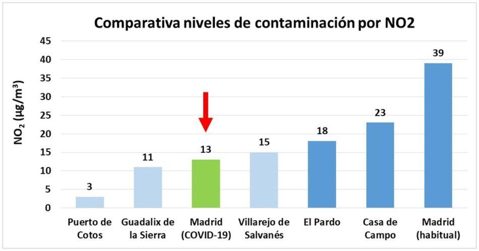 Ecologistas en Acción: «Madrid disfrutó de un aire serrano durante 2020»