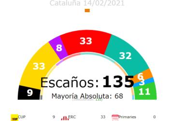 El PSC gana en Catalunya en unas elecciones con baja participación y leve avance del voto a partidos independentistas