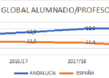 Andalucía, a la cabeza de la peor ratio en educación