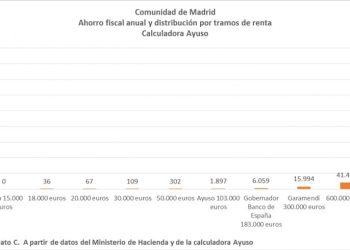 El ahorro fiscal anual en la CM según la calculadora de Ayuso: 0,20% para rentas de 18 mil euros, 8,40% para rentas de más de 10 millones